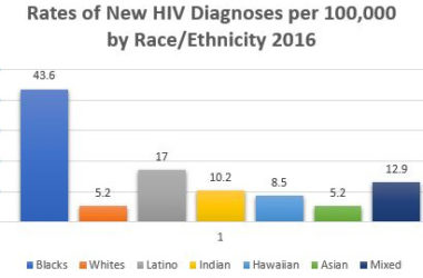 HIV Rates remain high in the Black community