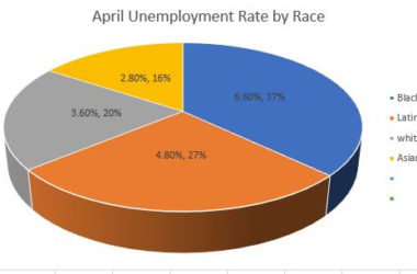 Black jobless rate was 6.60 percent in April, the lowest since 1972, but…