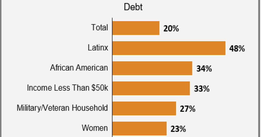 Debt collectors target Blacks, consumers of color, and people making less than $50K